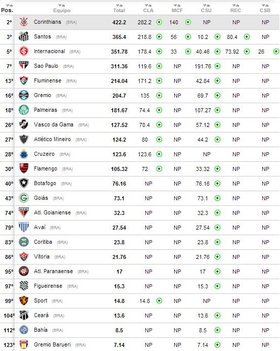 Brasileiros no Ranking da Conmebol