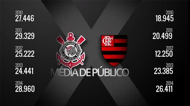 4b22e1445d Corinthians coloca fim de papo na discussão com o Flamengo